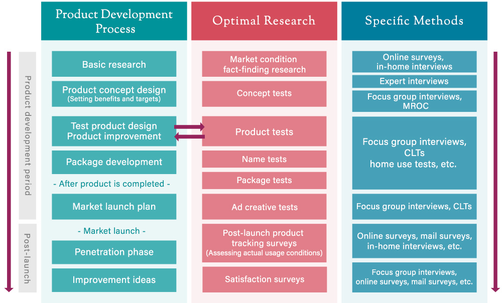 The Product Development Process and  The Optimal Corresponding Research