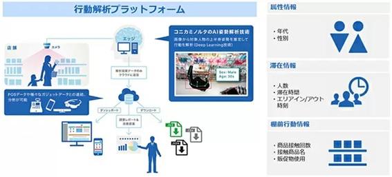 店頭での購買行動分析- コニカミノルタ社【Go Insight】