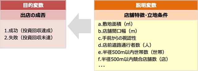 既存のデータを用いて、説明変数と目的変数との関係を数式化する